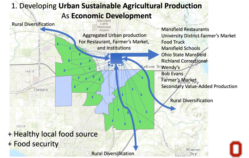 map of developing urban sustainable agricultural production